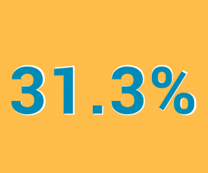 Survey: 31.3% average growth of GCR accredited clinics in 2016