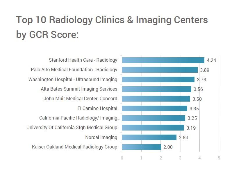 San Francisco Bay Area: Top 10 Radiology Clinics & Imaging